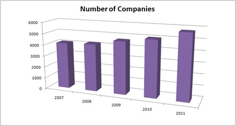 The chart shows the increasing number of outsourcing service providers during the last five years