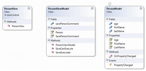 Wpf Apps With The Model View Viewmodel Design Pattern
