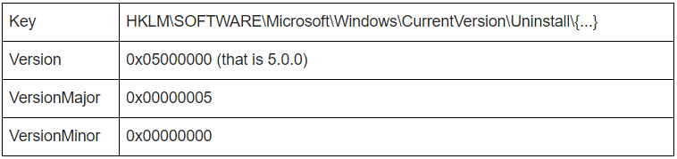 Software versioning in Windows and  NET - Offshore Custom Software